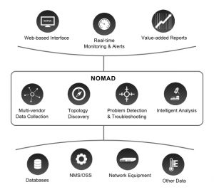 nomad-application-diagram